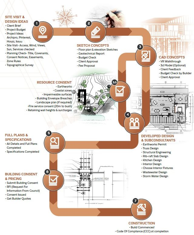 the-design-process-infographic-arcline-architecture